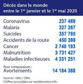 décès dans le monde 1er janvier-1er mai 2020