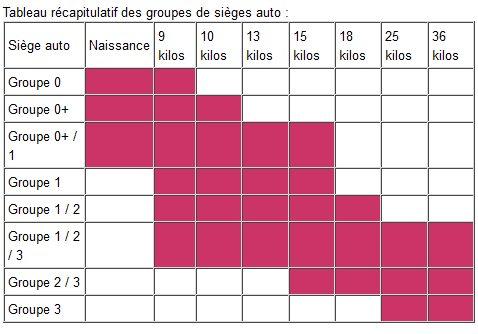 Tableau récapitulatif des groupes de sièges auto
