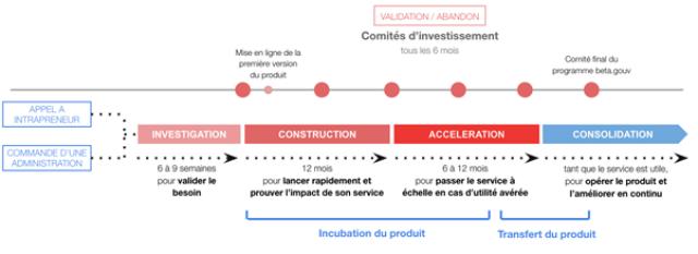 Etapes de construction d'une startupd'Etat et de Territoir