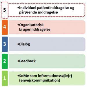 Skala for sygehuses kommunikation på sociale medier