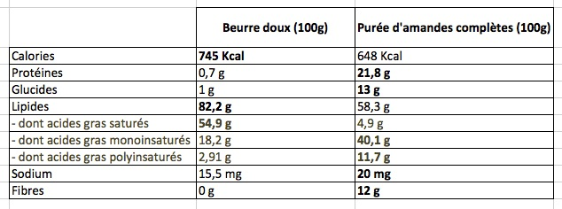 Informations nutritionelles beurre et puree d'amandes