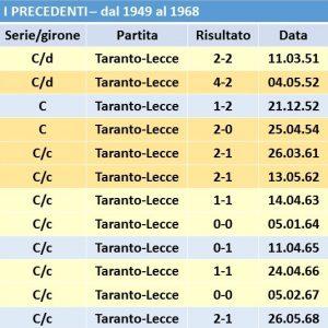 tabella-precedenti-taranto2