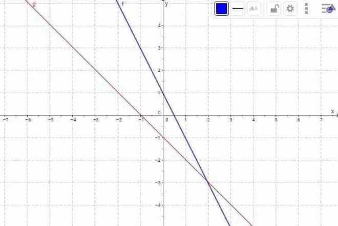 Gráfica de una ecuación lineal con dos incógnitas