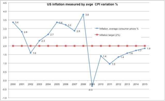 Fig 2 projection de l'inflation aux US