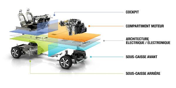 Plateforme CMF _ illustration Renault
