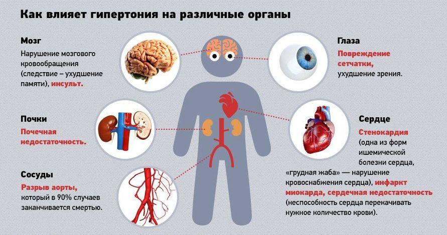 Арифон ретард принимать до еды или после. Арифон ретард — антигипертензивный (диуретический) препарат. Арифон Ретард – инструкция по применению