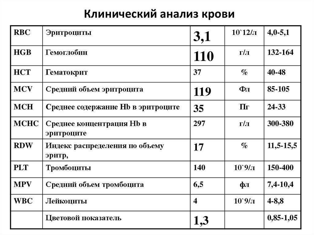 Анализа крови таблица скорость на анализ фильтрации крови клубочковой