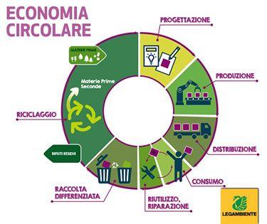 Legno-economia-circolare-schema