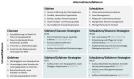 SWOT-Analyse und -Strategien