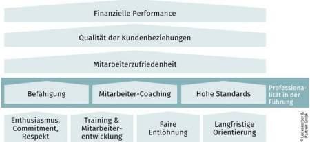 Mit Führungsentwicklung zu Hochleistung: Ledergerber & Partner