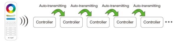 Auto-transmitting Milight RGBW led szalag csoportvezérlő (FUT038 up.)