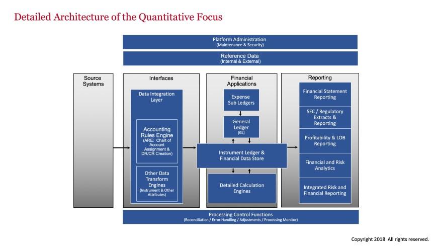 Finance Architecture Diagram