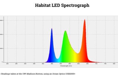 Habitat engine LED Spectrograph-PAR