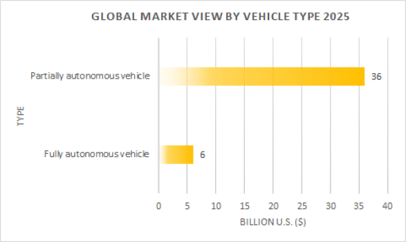 Global market view of autonomous vehicle by vehicle type 2025