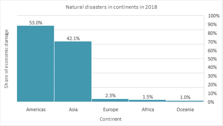 Natural disasters in continents in 2018