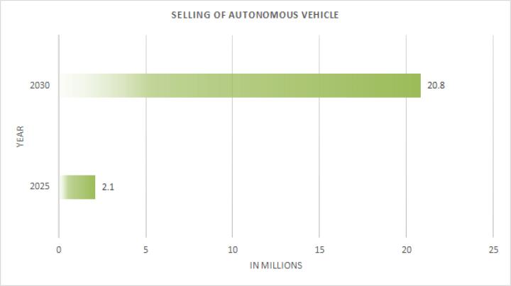 Selling of autonomous vehicles