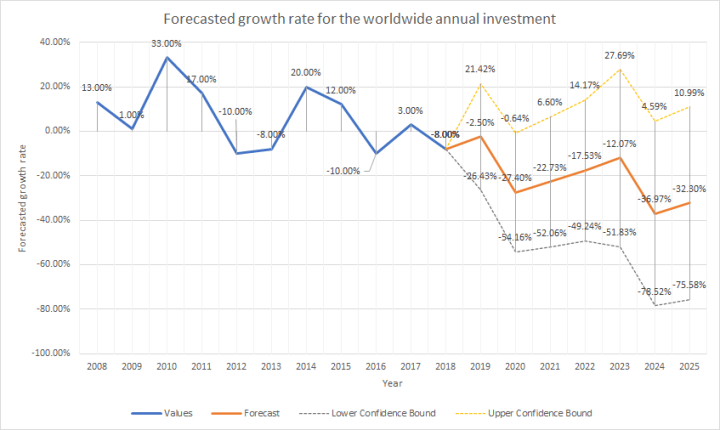 Forecasted growth rate for the clean energy for the worldwide annual investment.