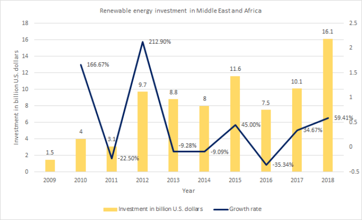 Renewable energy investment in Middle East and Africa in clean energy