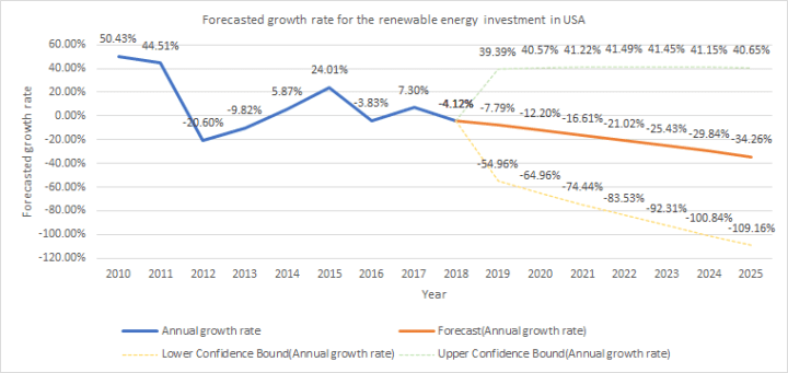 Forecasted growth rate for the renewable energy sector investment in the USA