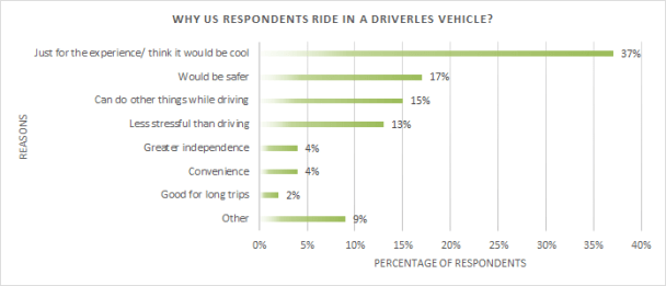 Why do US respondents ride in driverless vehicles?