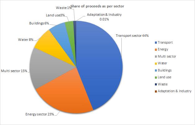 Share of green bond market proceeds as per sector