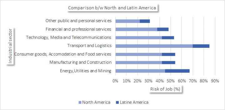 Comparison b/w North and Latin America for Artificial Intelligence