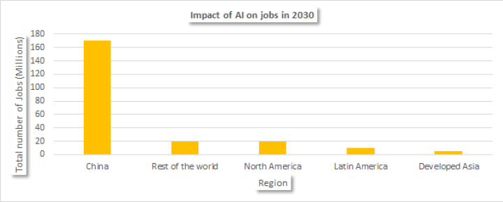 Impact of Artificial Intelligence on Jobs in 2030