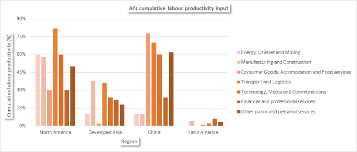 Artificial Intelligence's cumulative labour productivity input