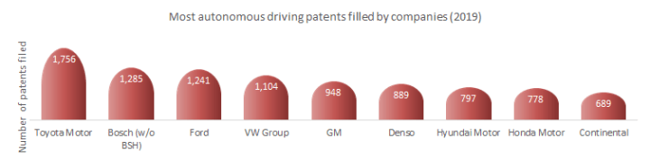 Most autonomous driving patents filed by companies in 2019