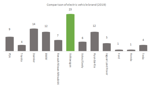Comparison of electric vehicle brand
