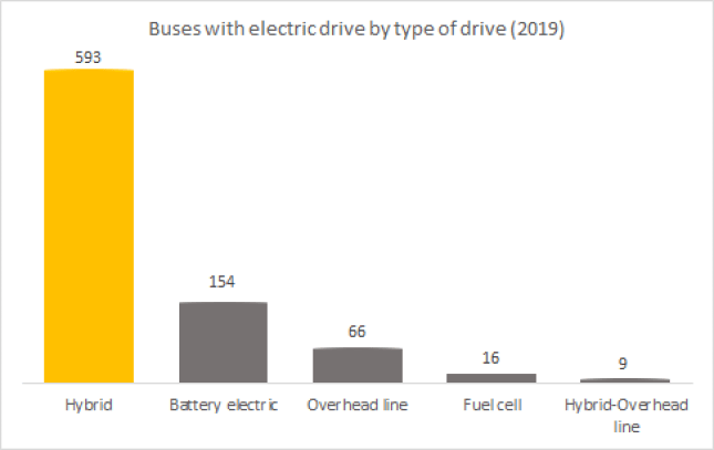 Electric buses with electric drive-by type of drive
