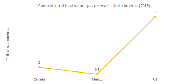 Comparison of total natural gas reserve in North America in 2019.
