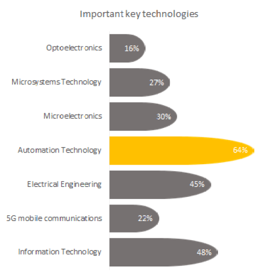 Important key technologies in Industry 4.0