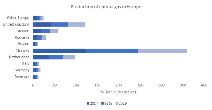 Production of natural gas in Europe