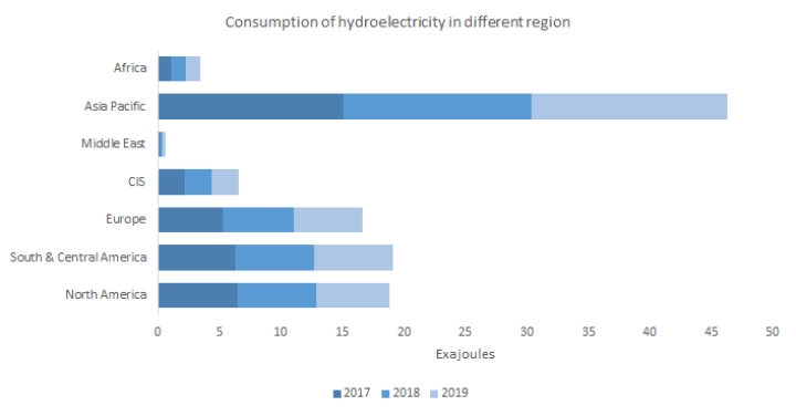 Consumption of hydroelectricity in different regions.