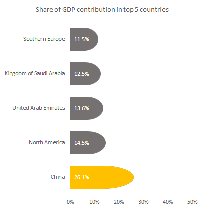 Share of GDP contribution by AI in top 5 countries