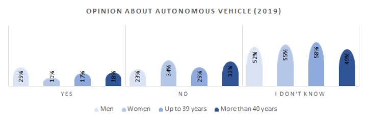Opinion about Autonomous car