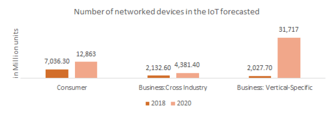 Number of networked devices in the Internet of Things forecasted.