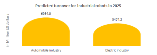 Predicted turnover for industrial robots in 2025