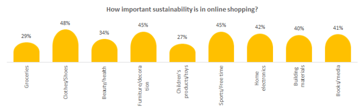 How important sustainability is in online shopping?