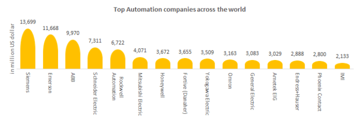Top Automation companies across the world