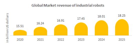 Global revenue of industrial robotics market