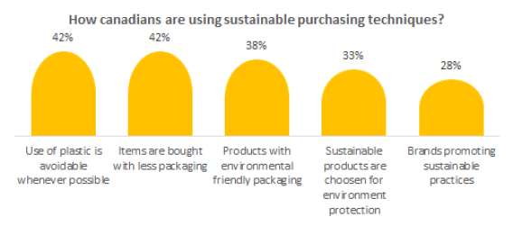 How Canadians are sustainable consumers?