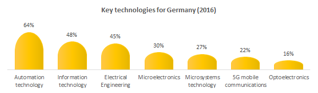 Key Industry 4.0 technologies for Germany
