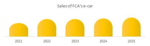 Sales of FCA's e-car market