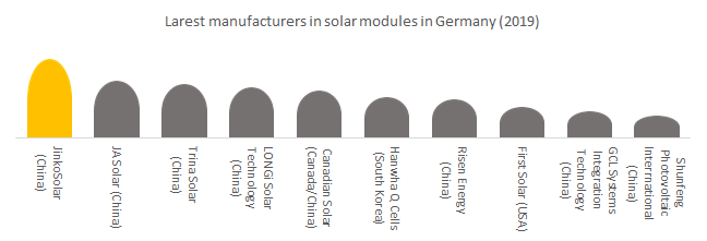 Largest manufacturers in solar modules in Germany