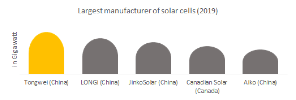 Largest manufacturer of solar cells
