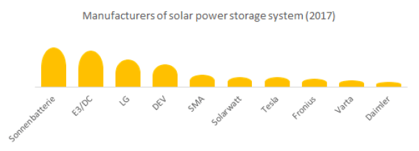 Manufacturers of solar power storage system