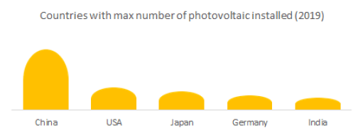 Countries with the maximum number of photovoltaic installed