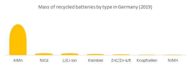 Mass of recycled batteries by type in Germany
